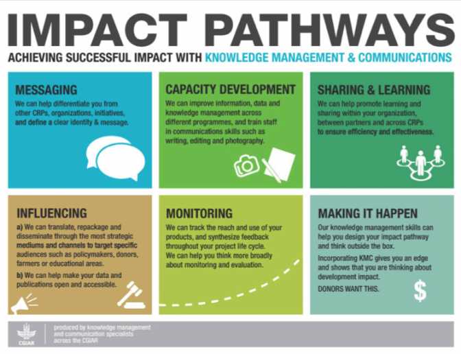 KMC Impact Pathways