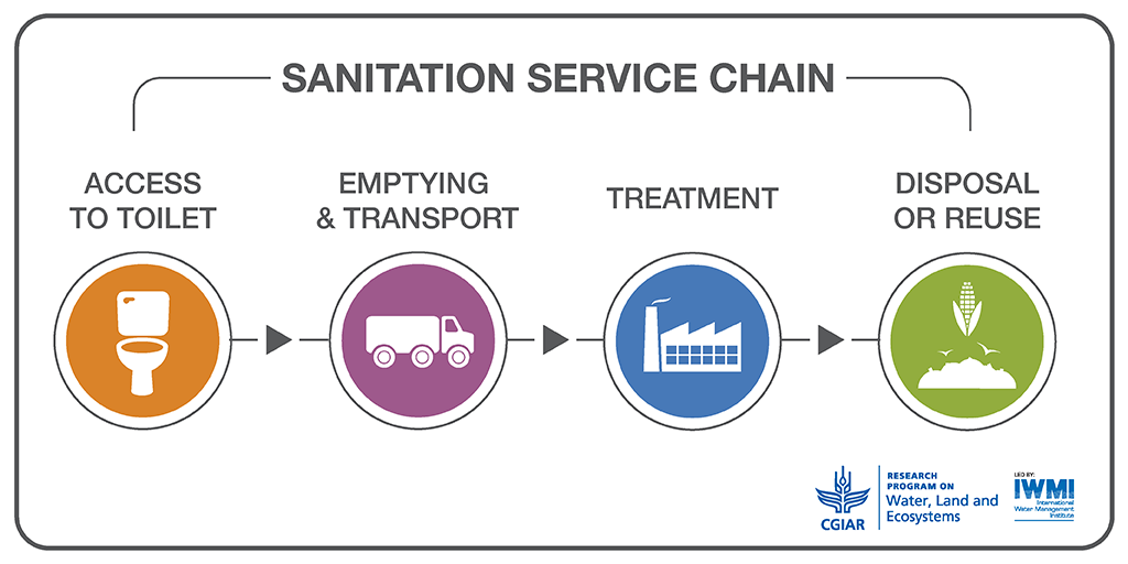 RRR service chain infographic 1
