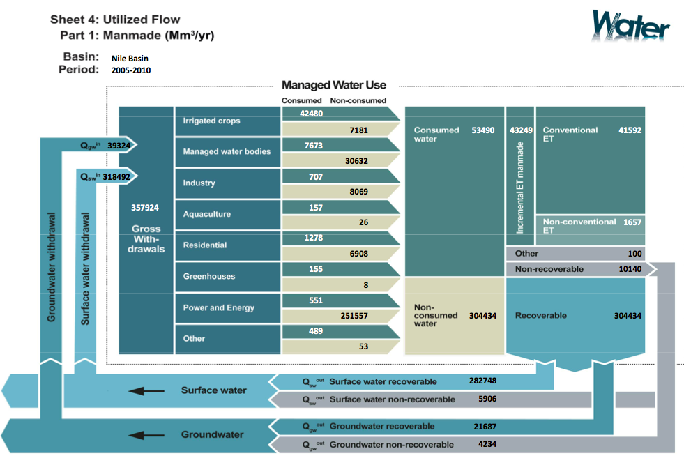An example of one of the WA+ thematic sheets, this one on man-made utilized flows from 2005-2010.