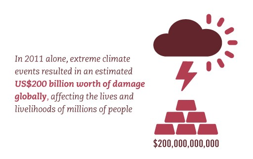 n 2011 alone, extreme climate events resulted in an estimated US$200 billion worth of damage globally, affecting the lives and livelihoods of millions of people