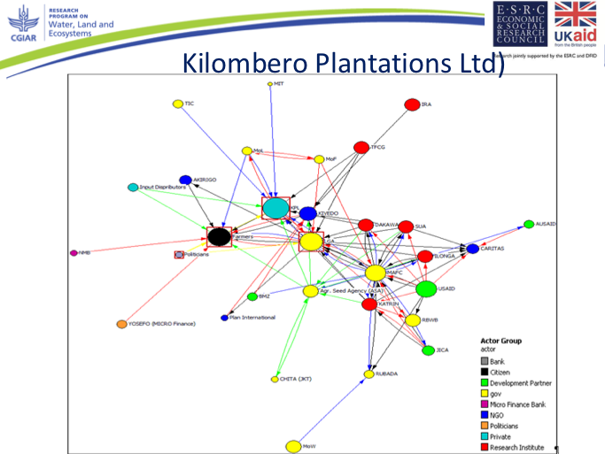 A Net-Map of the relationships at play in smallholder irrigation in Tanzania.